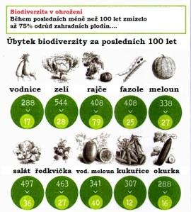 biodiverzita v ohrožení